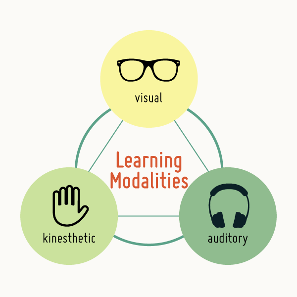vak learning styles graphic